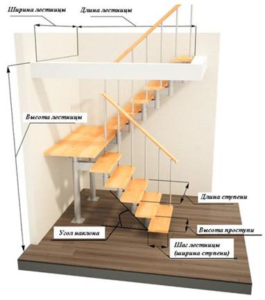 raschet derevyannoj lestnicy na vtoroj etazh na tetive onlajn kalkulyator