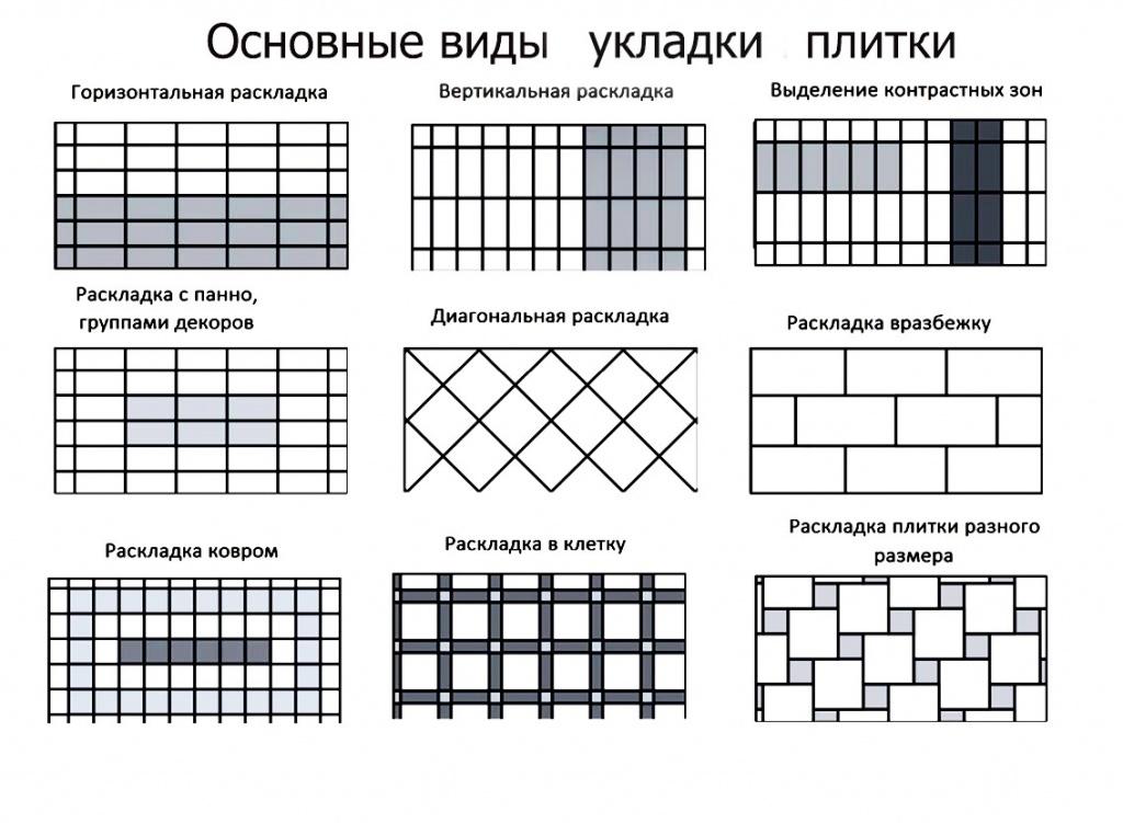 sposoby ukladki keramicheskoj plitki