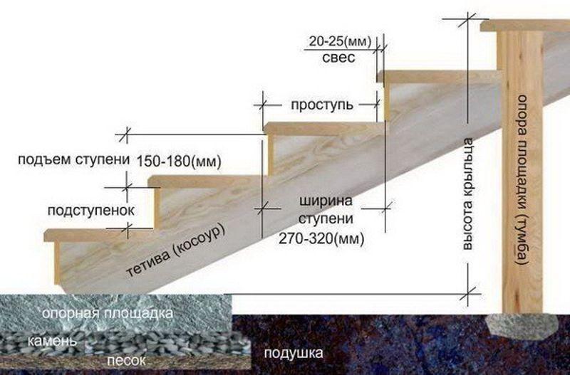 tehnologiya izgotovleniya betonnogo krylca