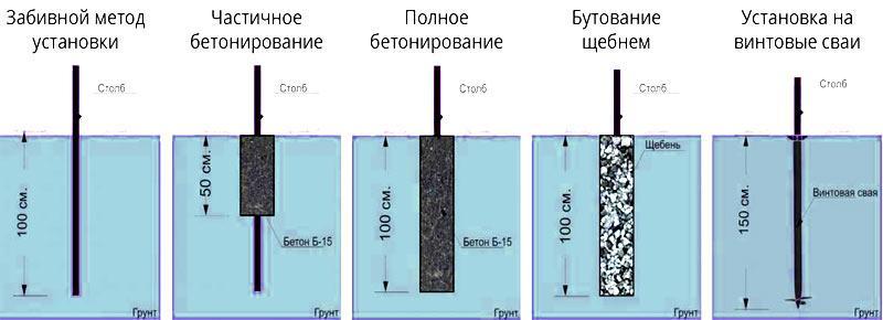 process ustanovki zabora na glinistoj pochve