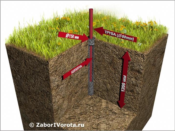 ustanovka stolbov dlya zabora iz profnastila